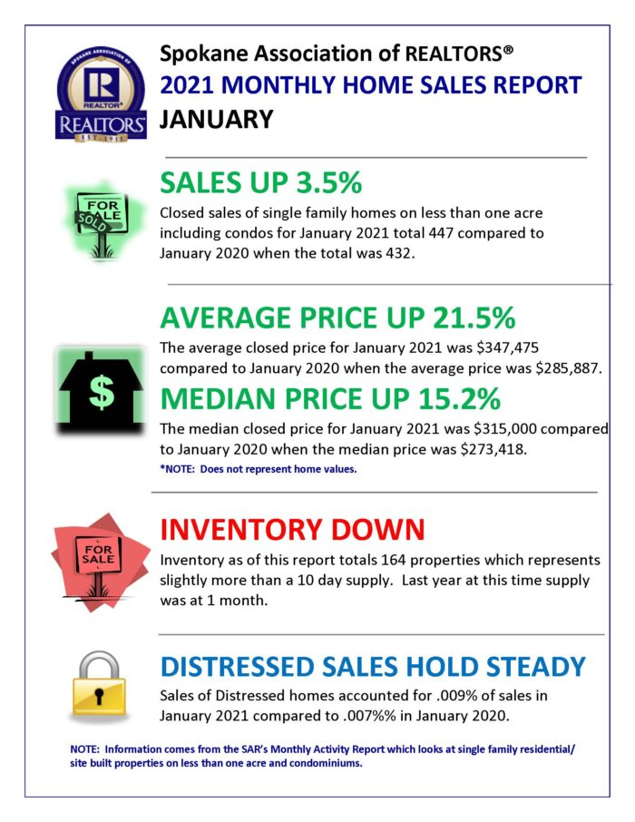 January Market Update