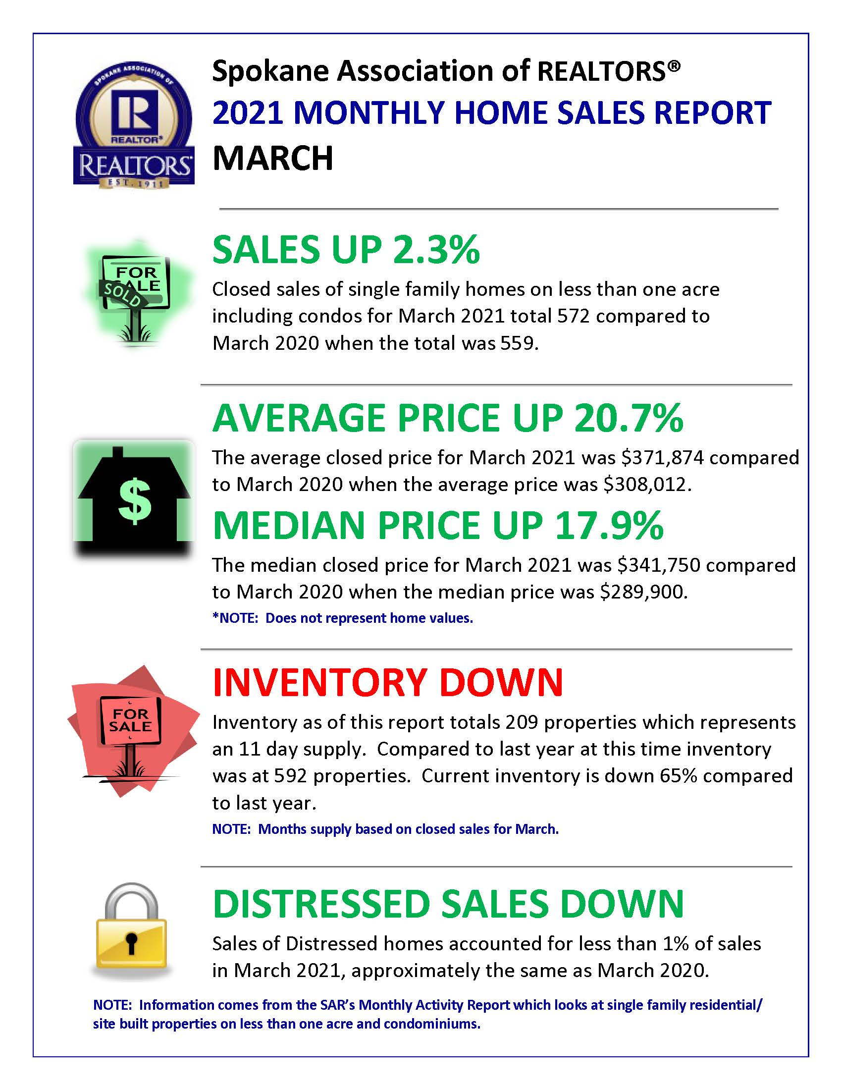 March Real Estate Market Conditions